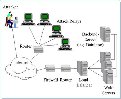 denial of service dos attacks Denial of service (dos) and distributed denial of service (ddos) attacks have been quite the topic of discussion over the past year since the widely publicized and very effective ddos attacks on the financial services industry that came to light in september and october 2012 and resurfaced in march.